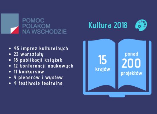 PODSUMOWANIE DZIAŁAŃ FUNDACJI W 2018 ROKU – KULTURA