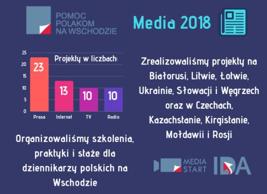 PODSUMOWANIE DZIAŁAŃ FUNDACJI W 2018 ROKU – MEDIA